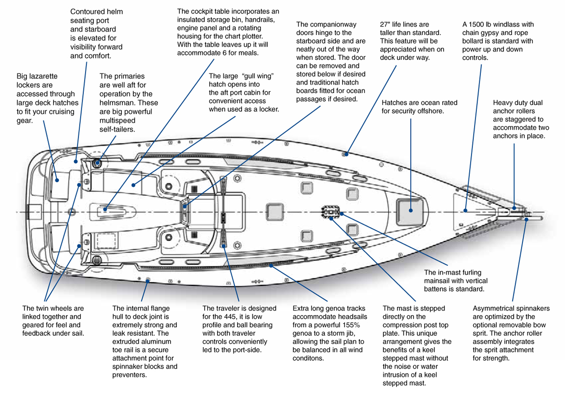 Outstanding Catalina 22 Sail Boat Wiring Diagram Wiring Library Wiring Cloud Hisonuggs Outletorg